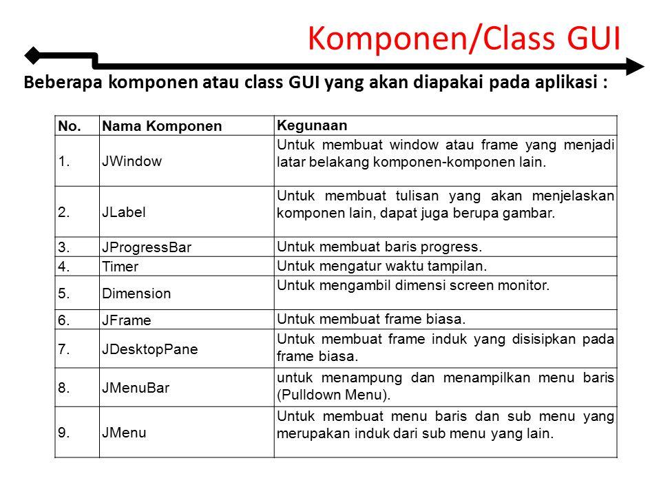 Komponen/Class GUI Beberapa komponen atau class GUI yang akan diapakai pada aplikasi : No. Nama Komponen.