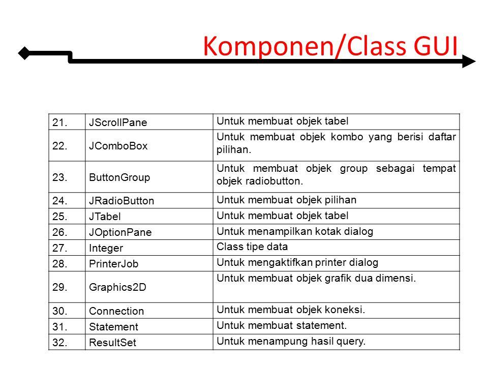 Komponen/Class GUI 21. JScrollPane Untuk membuat objek tabel 22.