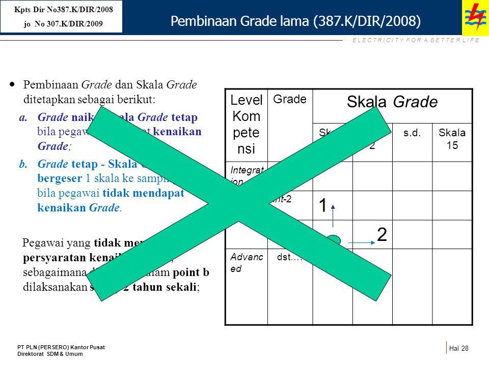 Pembinaan Grade lama (387.K/DIR/2008)