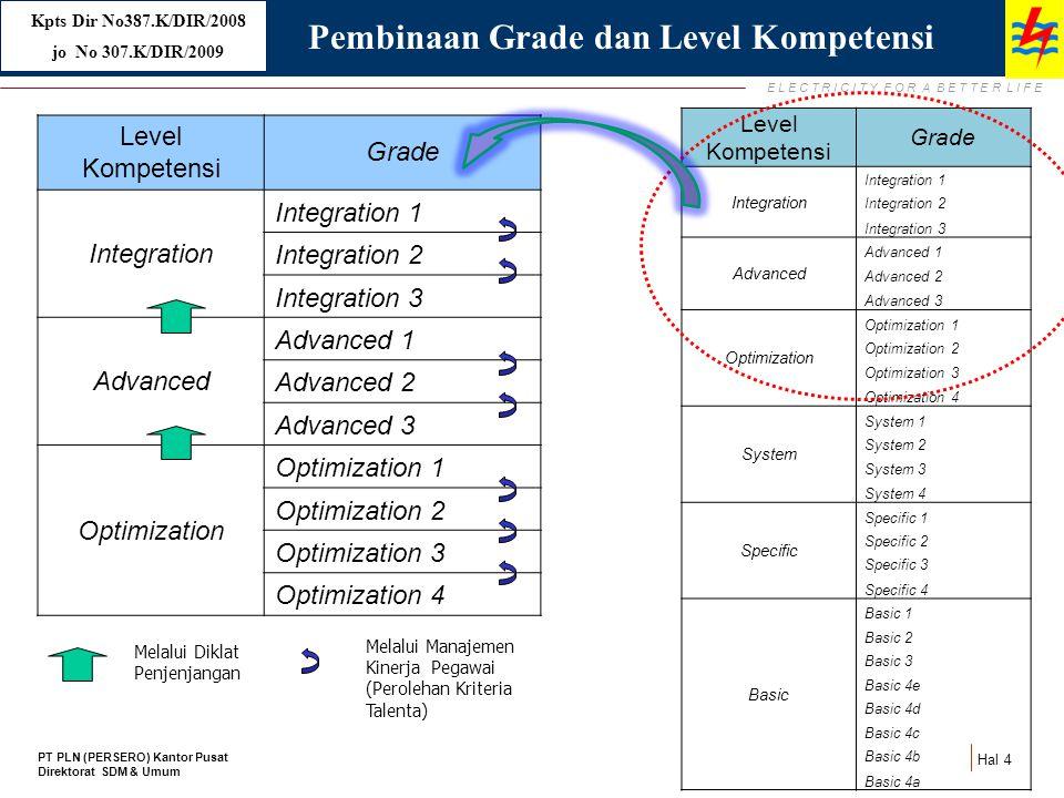 Pembinaan Grade dan Level Kompetensi