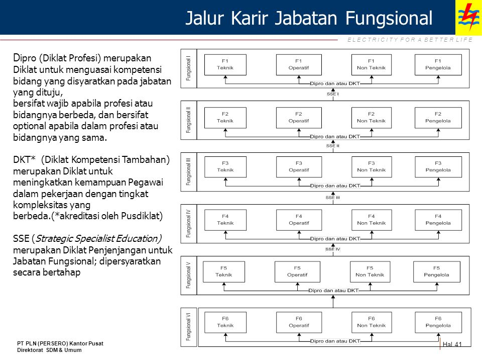 Jalur Karir Jabatan Fungsional