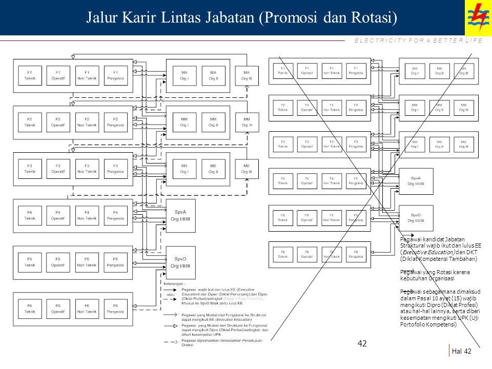 Jalur Karir Lintas Jabatan (Promosi dan Rotasi)