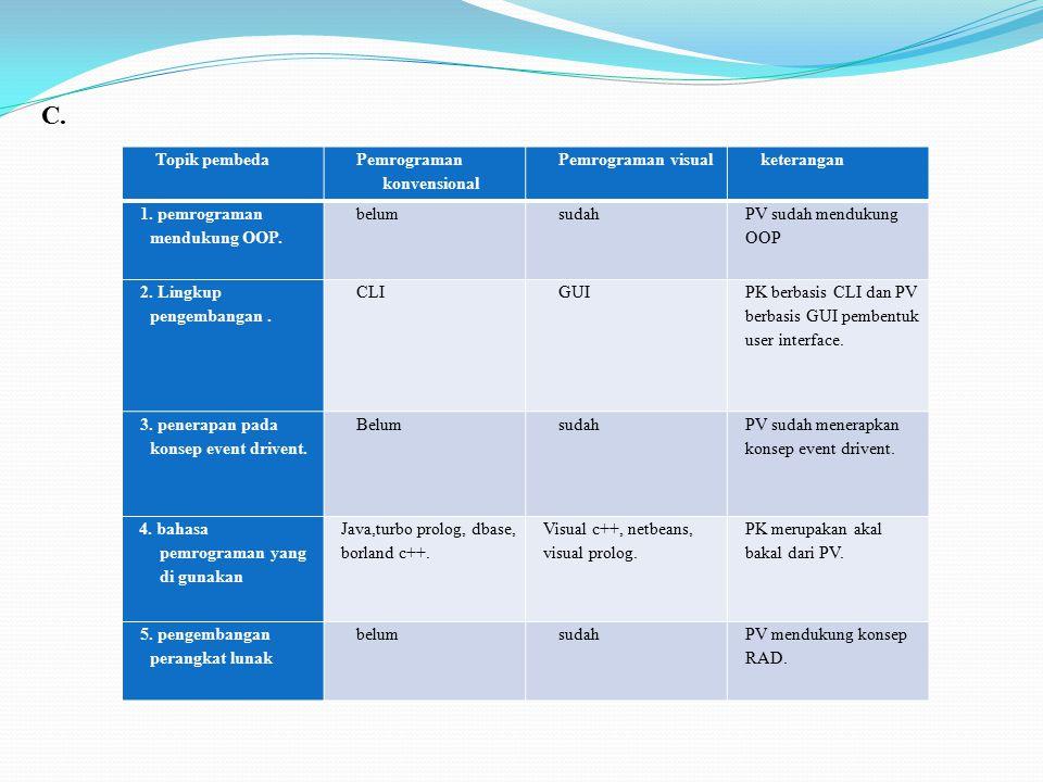 C. Topik pembeda Pemrograman konvensional Pemrograman visual