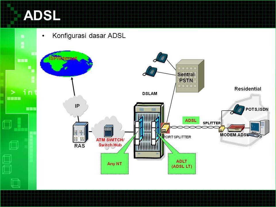 ADSL Konfigurasi dasar ADSL