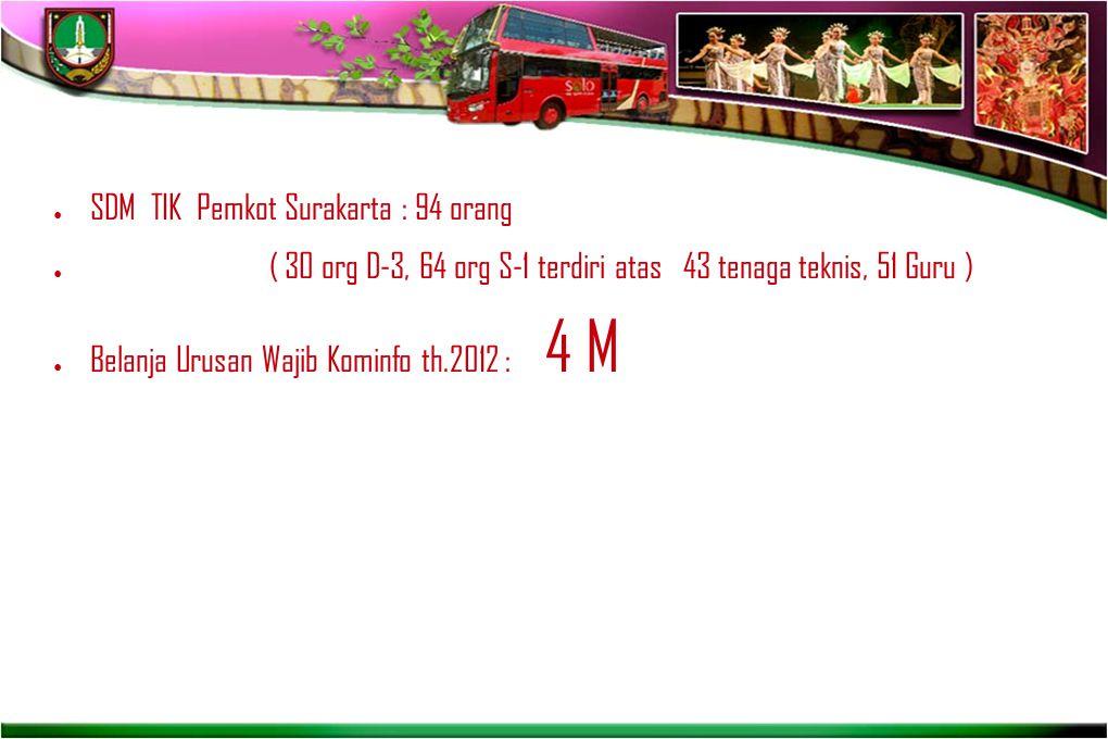 SDM TIK Pemkot Surakarta : 94 orang