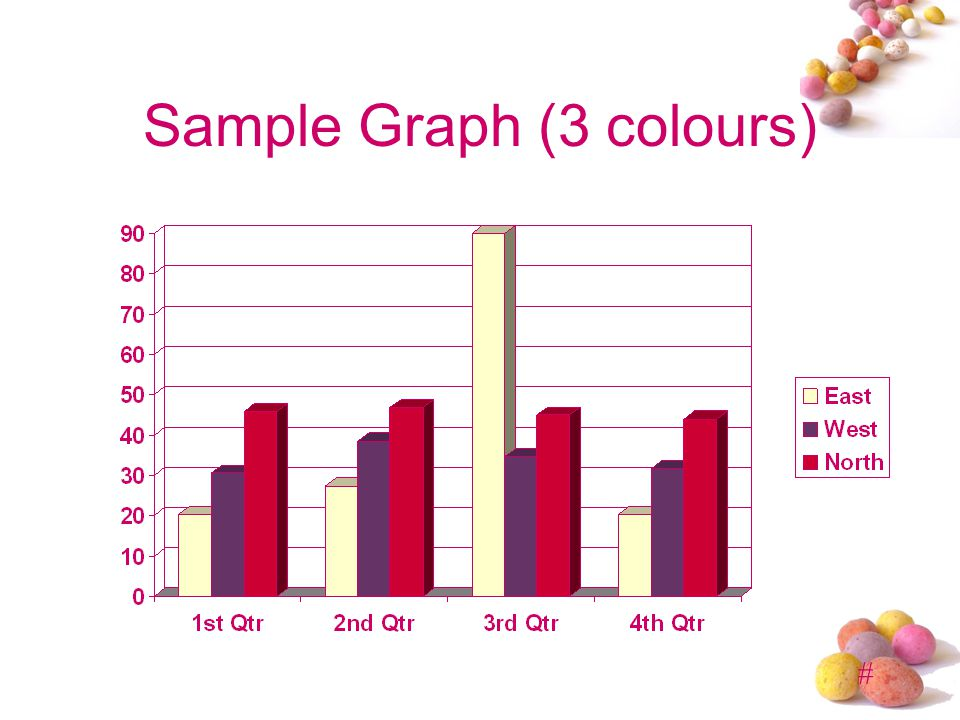 Sample Graph (3 colours)