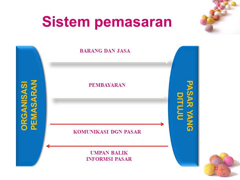 Sistem pemasaran ORGANISASI PEMASARAN PASAR YANG DITUJU
