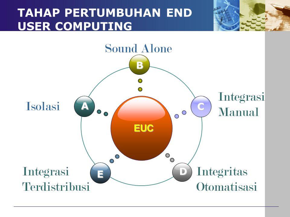TAHAP PERTUMBUHAN END USER COMPUTING