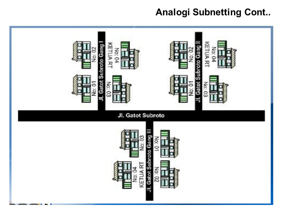 Analogi Subnetting Cont..