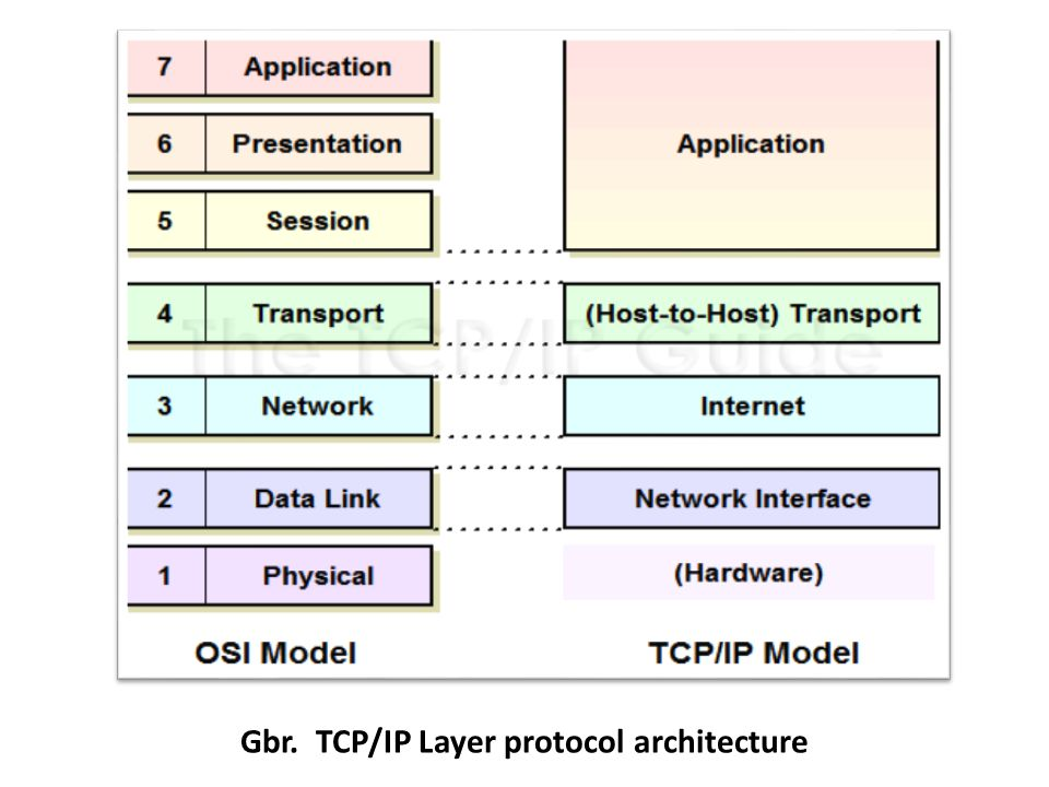 Gbr. TCP/IP Layer protocol architecture