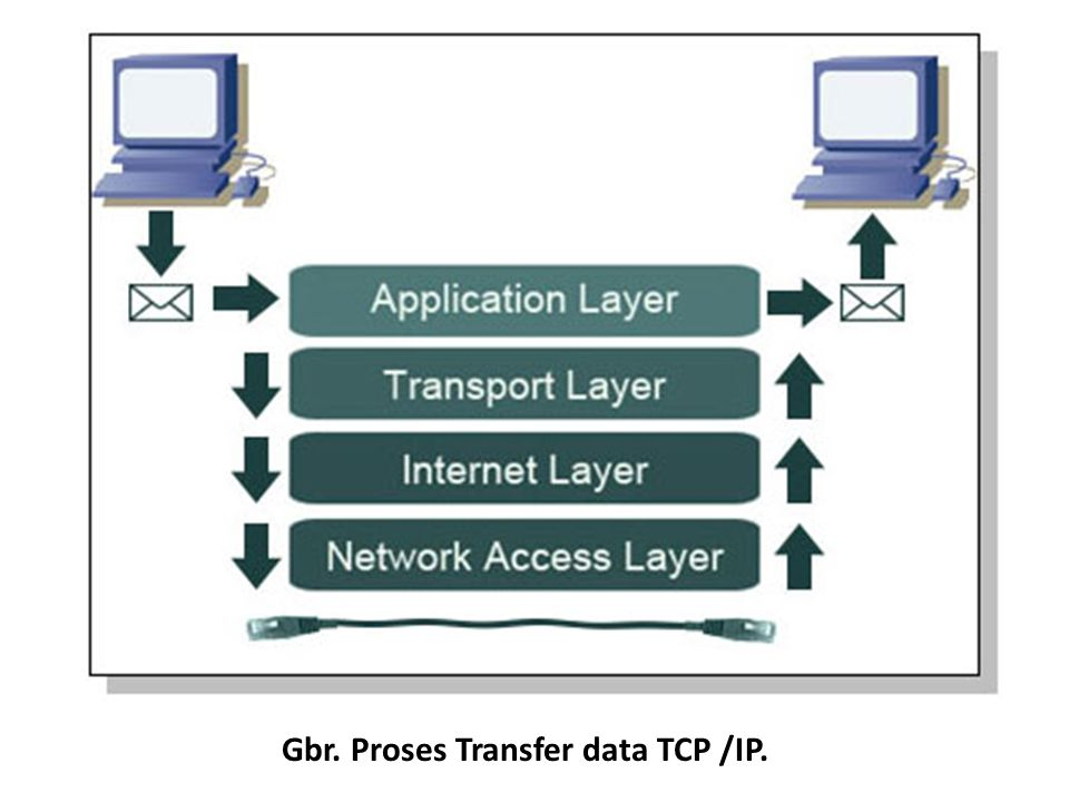 Gbr. Proses Transfer data TCP /IP.