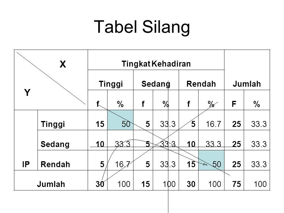 Tabel Silang X Y Tingkat Kehadiran Jumlah Tinggi Sedang Rendah f % F
