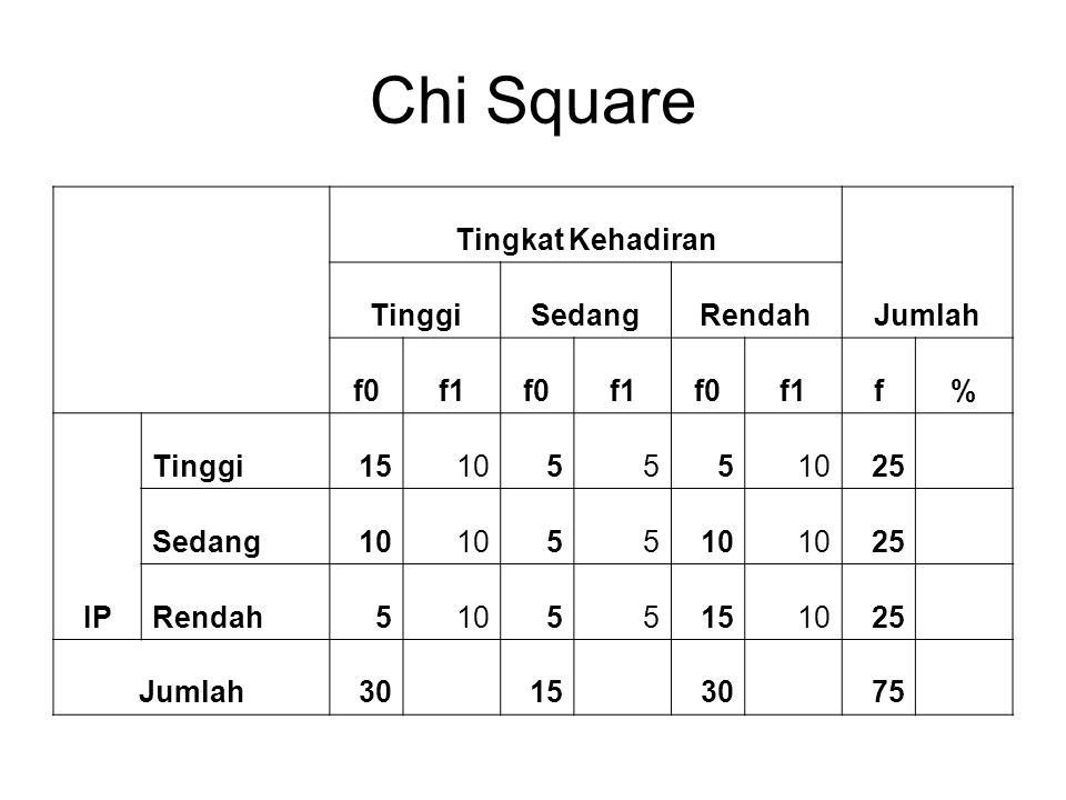 Chi Square Tingkat Kehadiran Jumlah Tinggi Sedang Rendah f0 f1 f % IP