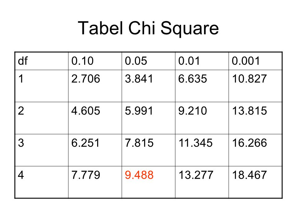 Tabel Chi Square df. 0.10. 0.05. 0.01. 0.001. 1. 2.706. 3.841. 6.635. 10.827. 2. 4.605. 5.991.