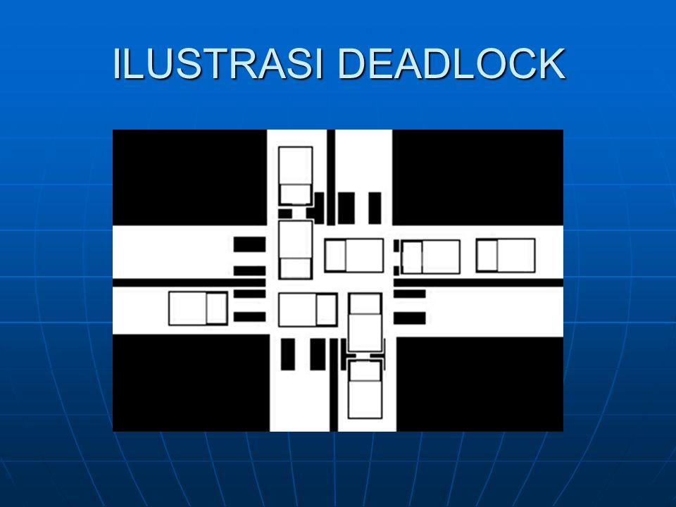 ILUSTRASI DEADLOCK