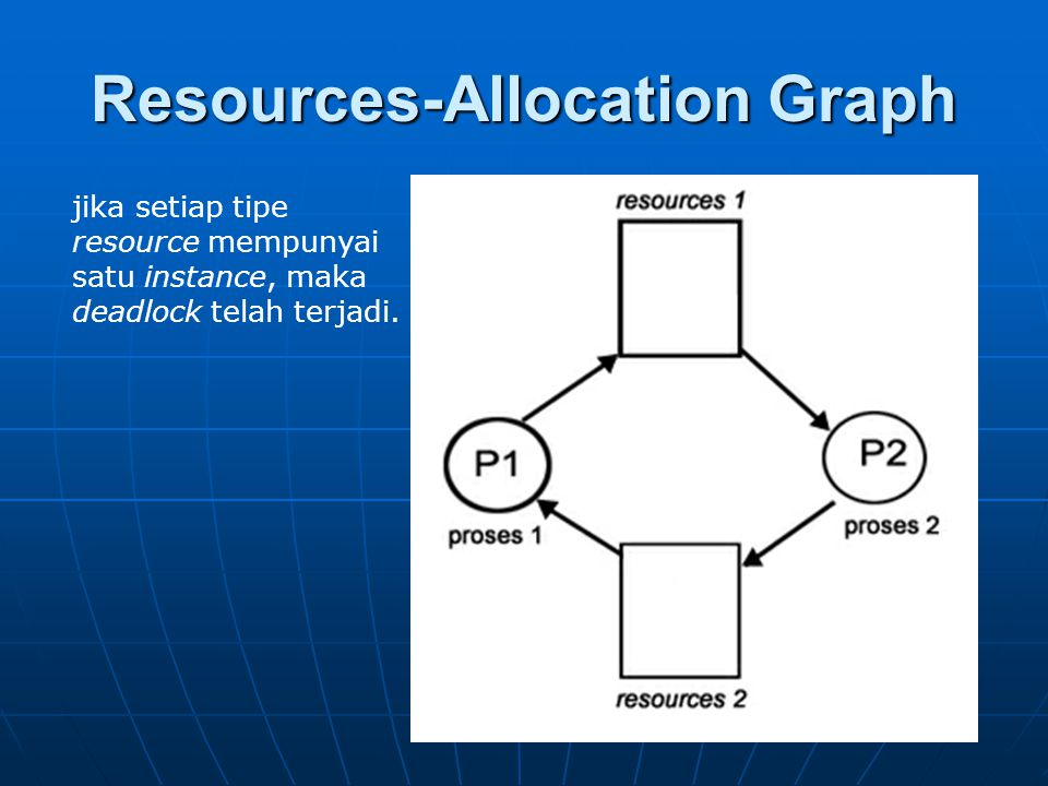 Resources-Allocation Graph