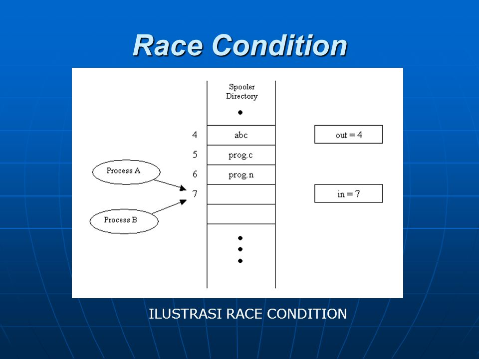 Race Condition ILUSTRASI RACE CONDITION