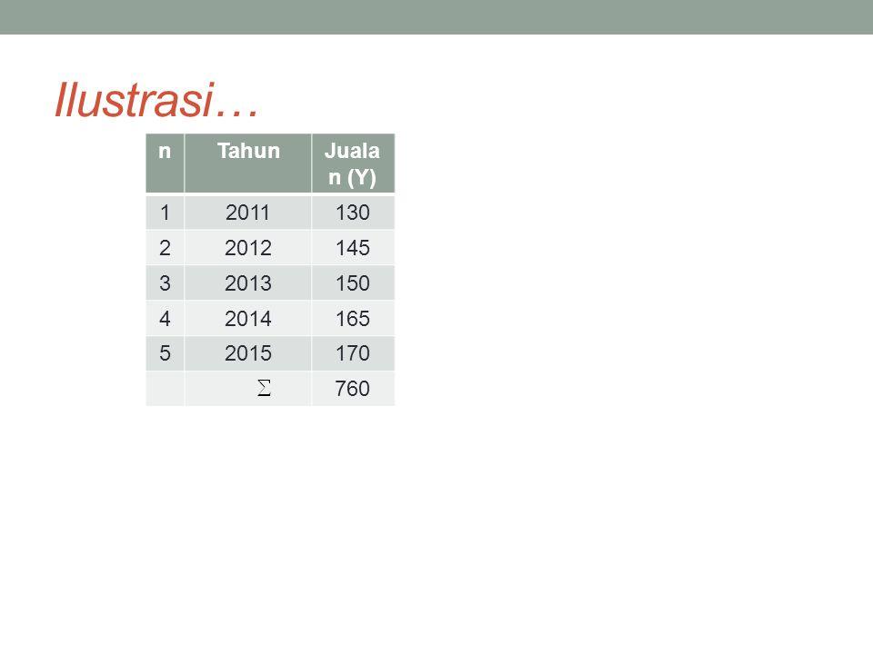 Ilustrasi… n Tahun Jualan (Y) X 1 2011 130 -2 2 2012 145 -1 3 2013 150