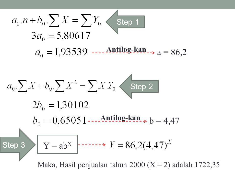 a = 86,2 b = 4,47 Y = abX Step 1 Antilog-kan Step 2 Antilog-kan Step 3