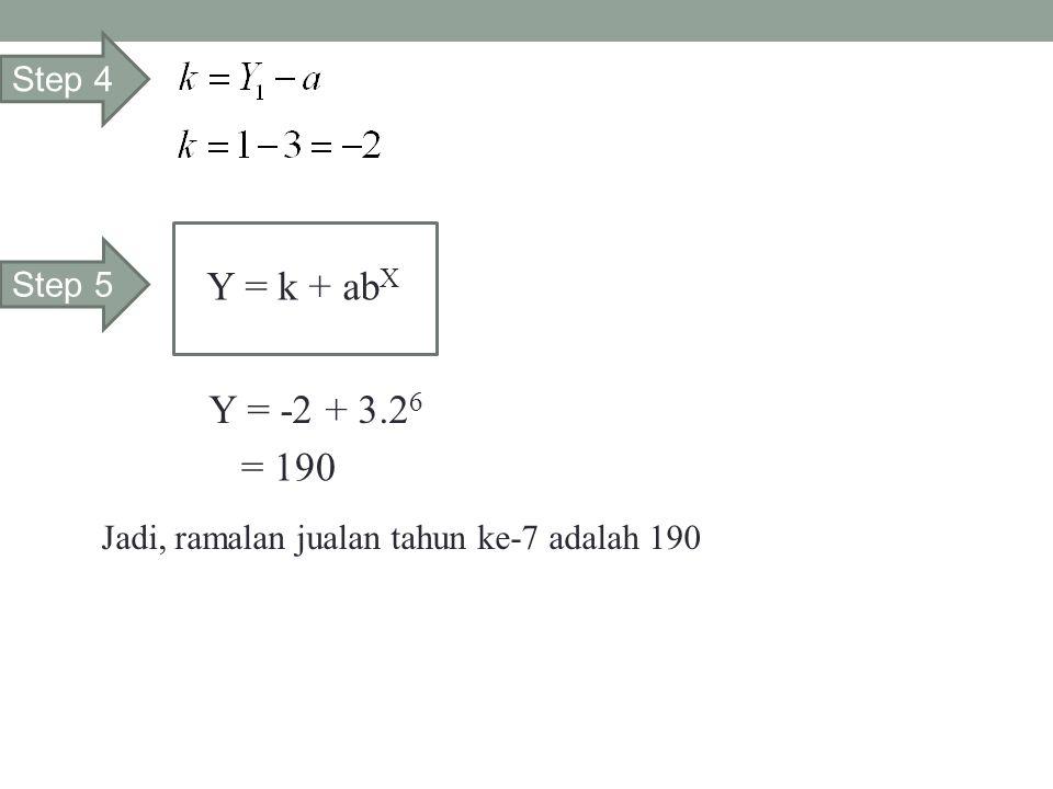 Y = k + abX Y = -2 + 3.26 = 190 Step 4 Step 5