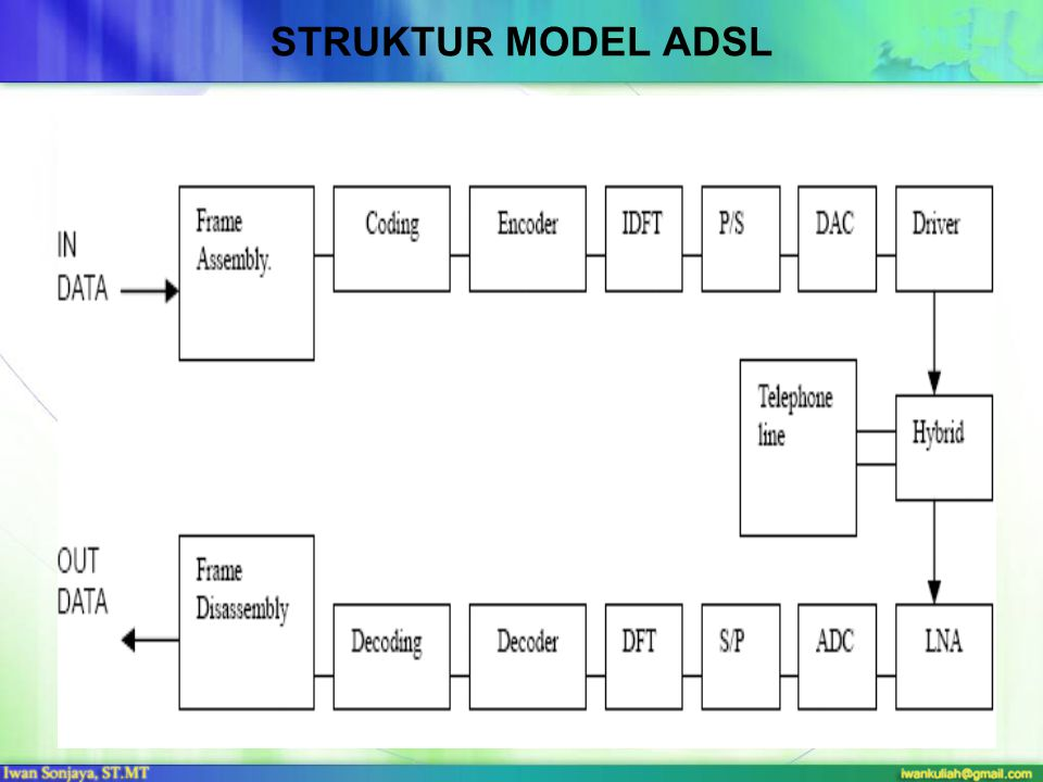struktur model adsl blok struktur modem ADSL yang menggunakan sistem modulasi DMT.