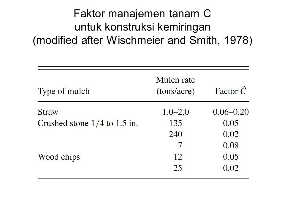 Faktor manajemen tanam C untuk konstruksi kemiringan (modified after Wischmeier and Smith, 1978)
