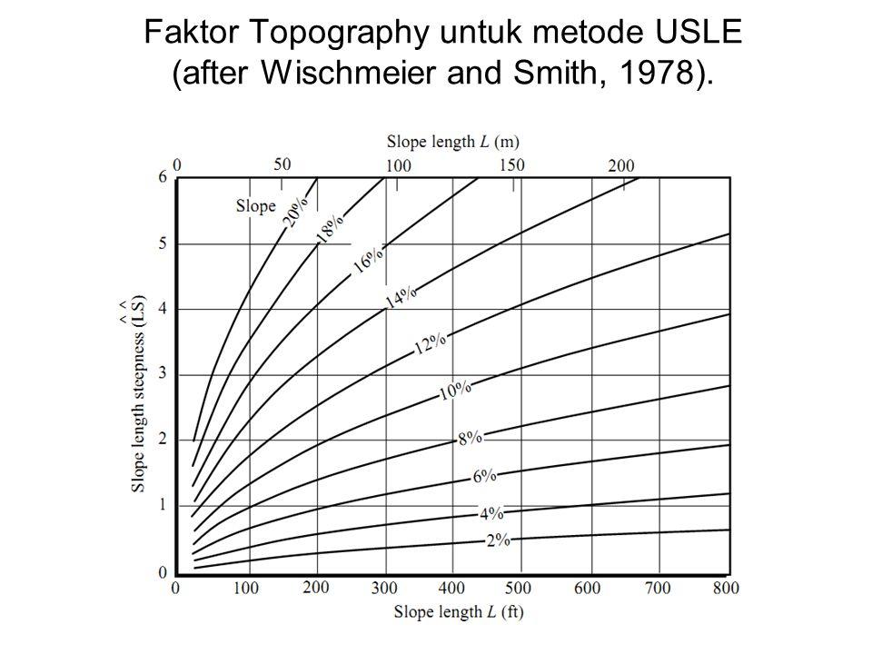 Faktor Topography untuk metode USLE (after Wischmeier and Smith, 1978).