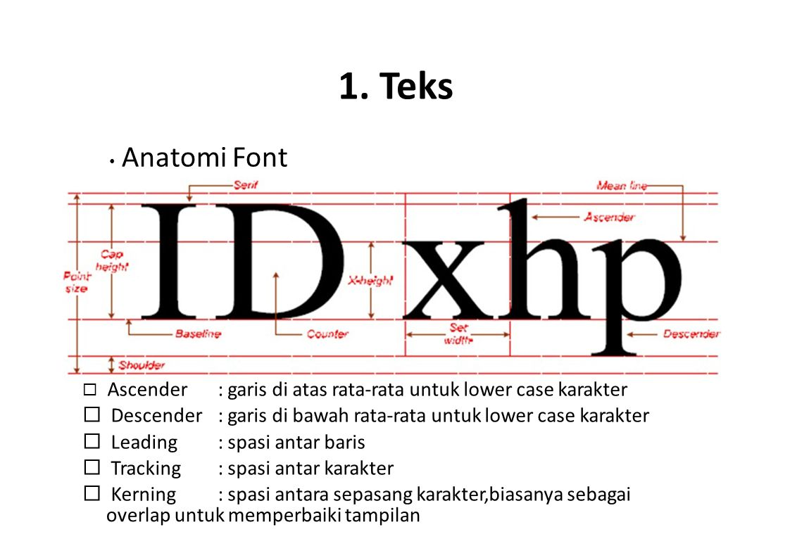 1. Teks • Anatomi Font.  Ascender  Descender  Leading  Tracking  Kerning.