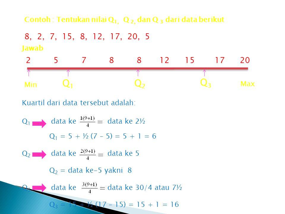 Contoh : Tentukan nilai Q1, Q 2, dan Q 3 dari data berikut