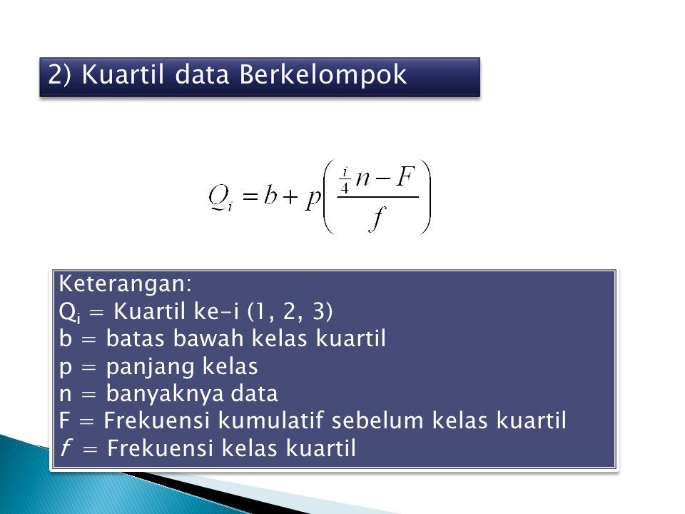 2) Kuartil data Berkelompok