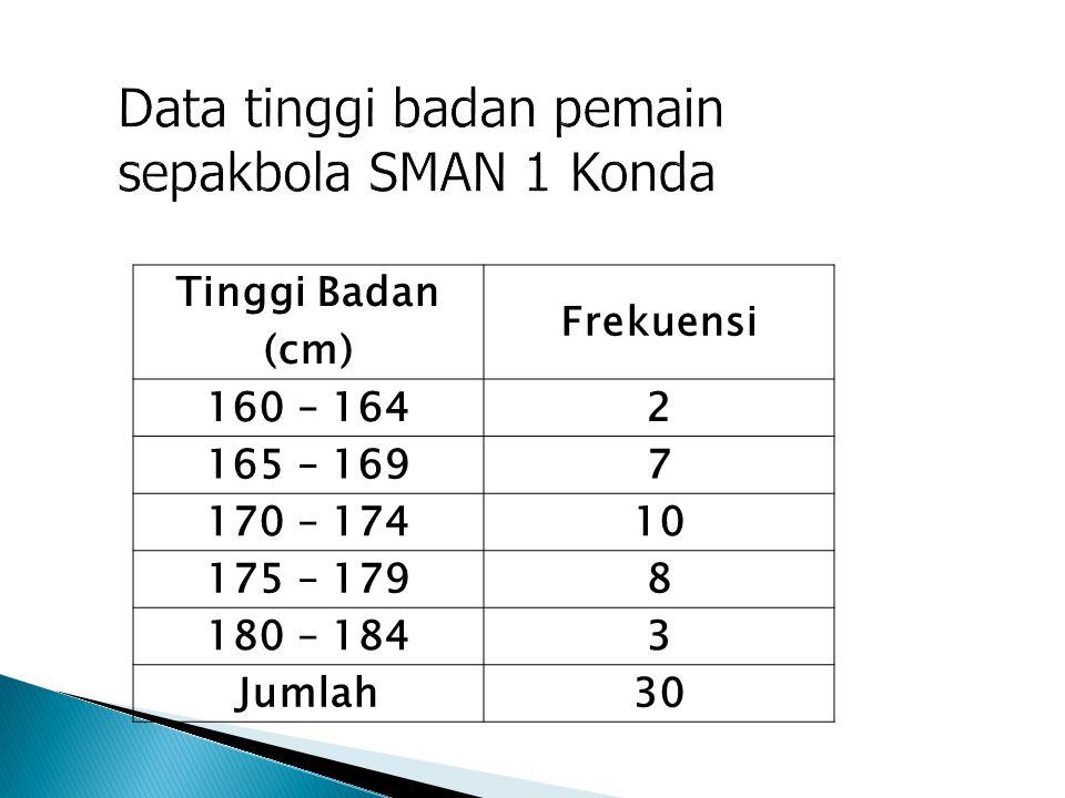 Data tinggi badan pemain sepakbola SMAN 1 Konda