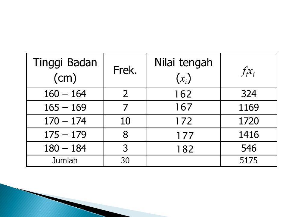 Tinggi Badan (cm) Frek. Nilai tengah (xi) fixi 160 – 164 2 324