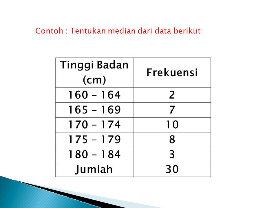 Tinggi Badan (cm) Frekuensi 160 – 164 2 165 – 169 7 170 – 174 10