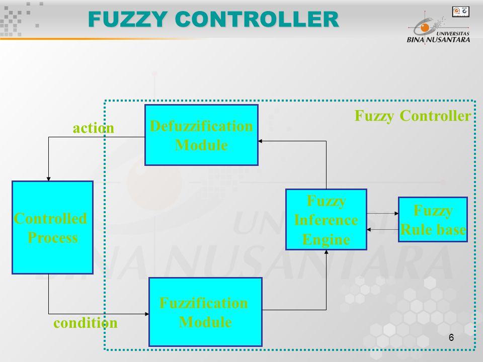 FUZZY CONTROLLER Fuzzy Controller Defuzzification action Module Fuzzy