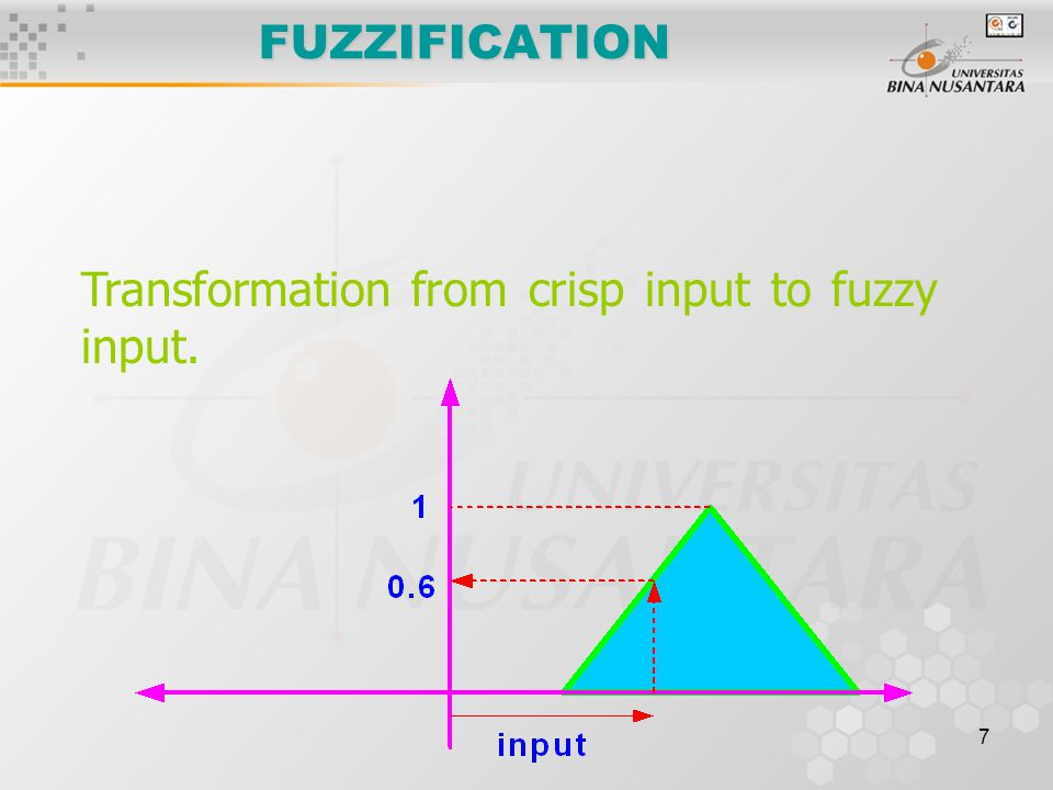 FUZZIFICATION Transformation from crisp input to fuzzy input.