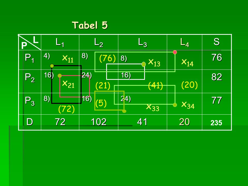 Tabel 5 L. L1. L2. L3. L4. S. P1. 4) 8) 76. P2. 16) 24) 82. P3. 77. D. 72. 102. 41.