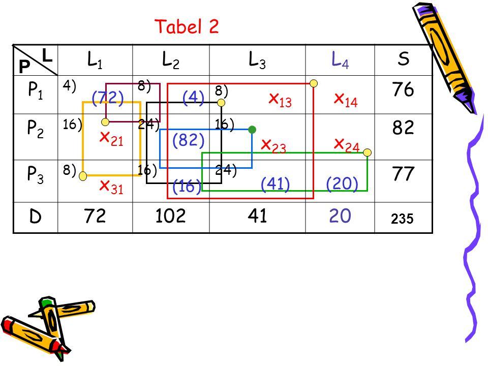 Tabel 2 L. L1. L2. L3. L4. S. P1. 4) 8) 76. P2. 16) 24) 82. P3. 77. D. 72. 102. 41.