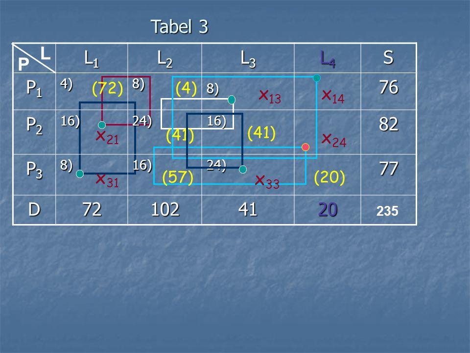 Tabel 3 L. L1. L2. L3. L4. S. P1. 4) 8) 76. P2. 16) 24) 82. P3. 77. D. 72. 102. 41.