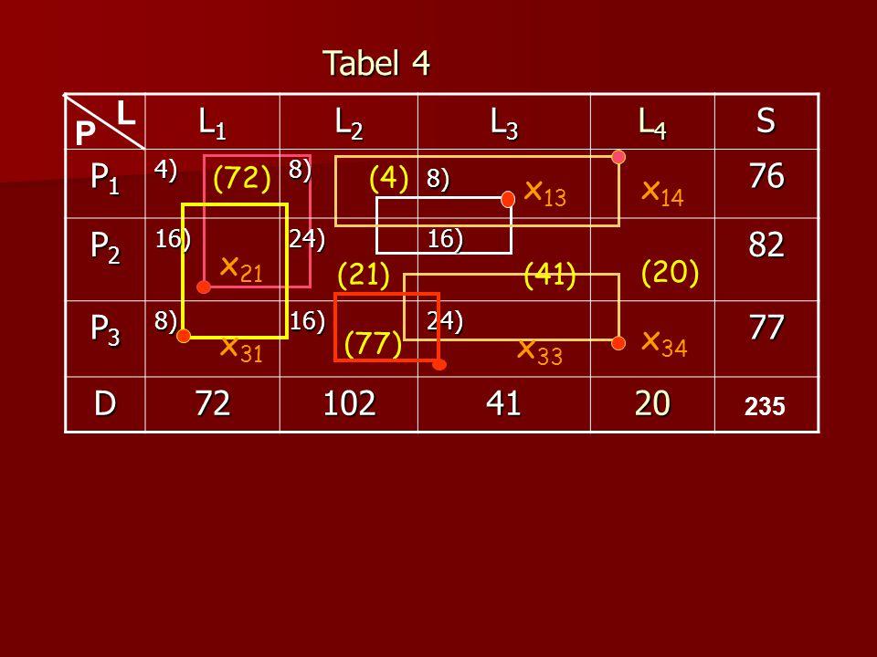 Tabel 4 L. L1. L2. L3. L4. S. P1. 4) 8) 76. P2. 16) 24) 82. P3. 77. D. 72. 102. 41.