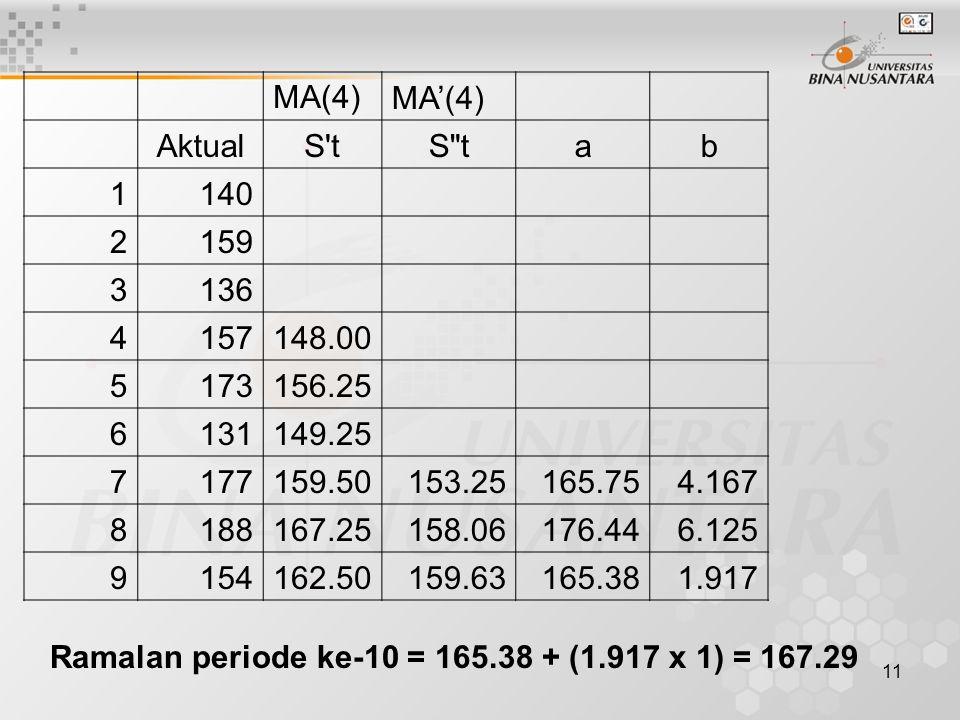 MA(4) MA'(4) Aktual. S t. S t. a. b. 1. 140. 2. 159. 3. 136. 4. 157. 148.00. 5. 173.