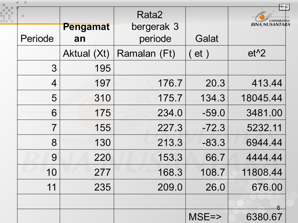Periode Pengamatan. Rata2 bergerak 3 periode. Galat. Aktual (Xt) Ramalan (Ft) ( et ) et^2. 3.
