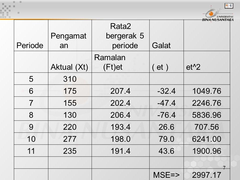 Periode Pengamatan. Rata2 bergerak 5 periode. Galat. Aktual (Xt) Ramalan (Ft)et. ( et ) et^2.