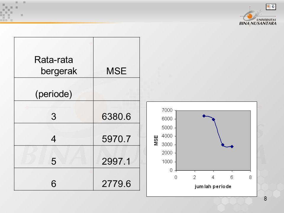 Rata-rata bergerak MSE (periode) 3 6380.6 4 5970.7 5 2997.1 6 2779.6