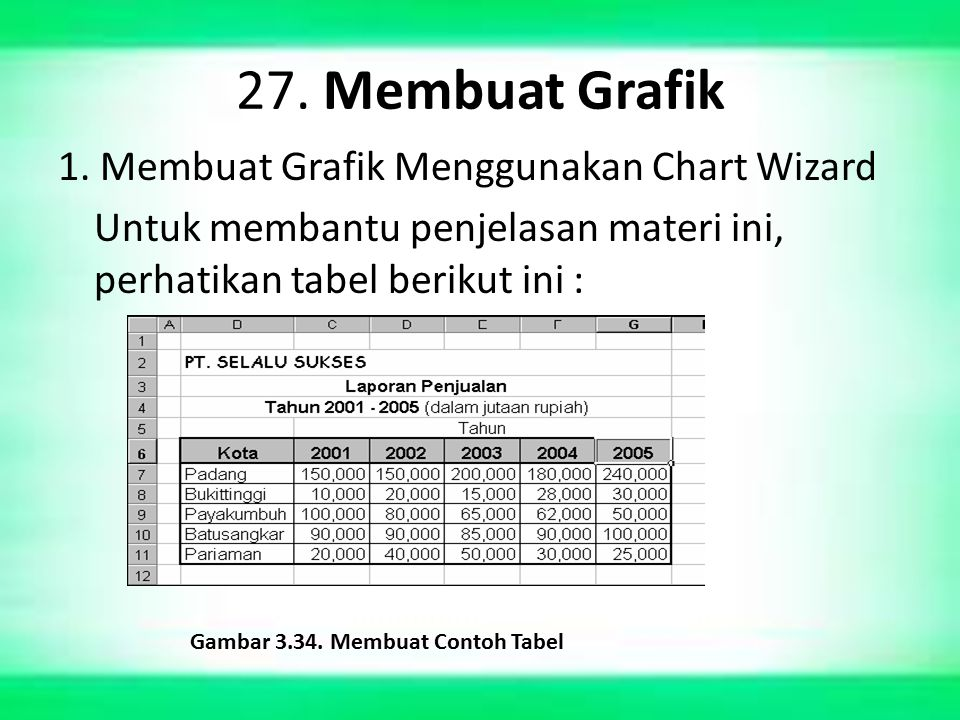 27. Membuat Grafik 1. Membuat Grafik Menggunakan Chart Wizard
