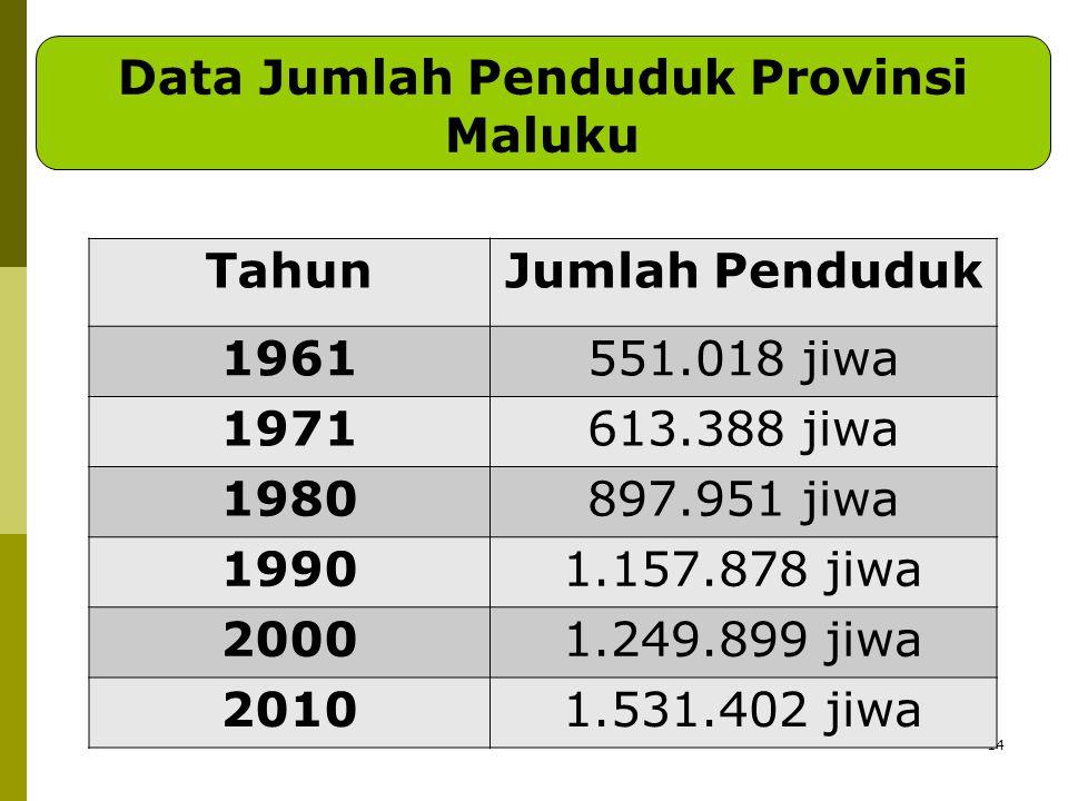 Data Jumlah Penduduk Provinsi Maluku