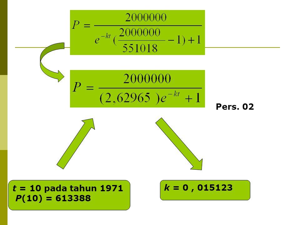 Pers. 02 t = 10 pada tahun 1971 P(10) = 613388 k = 0 , 015123