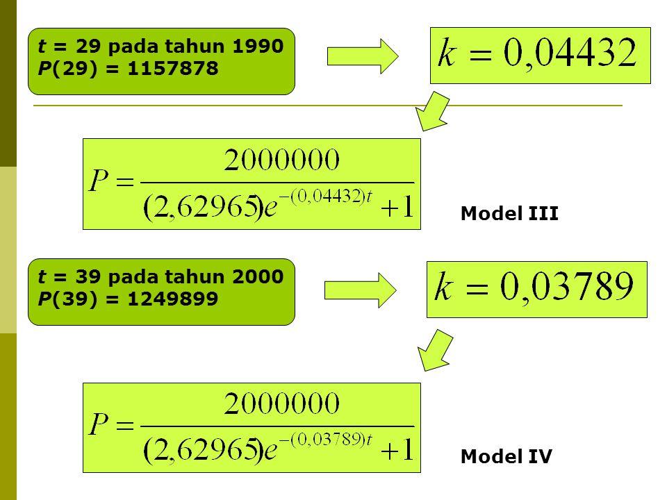 t = 29 pada tahun 1990 P(29) = 1157878 Model III t = 39 pada tahun 2000 P(39) = 1249899 Model IV