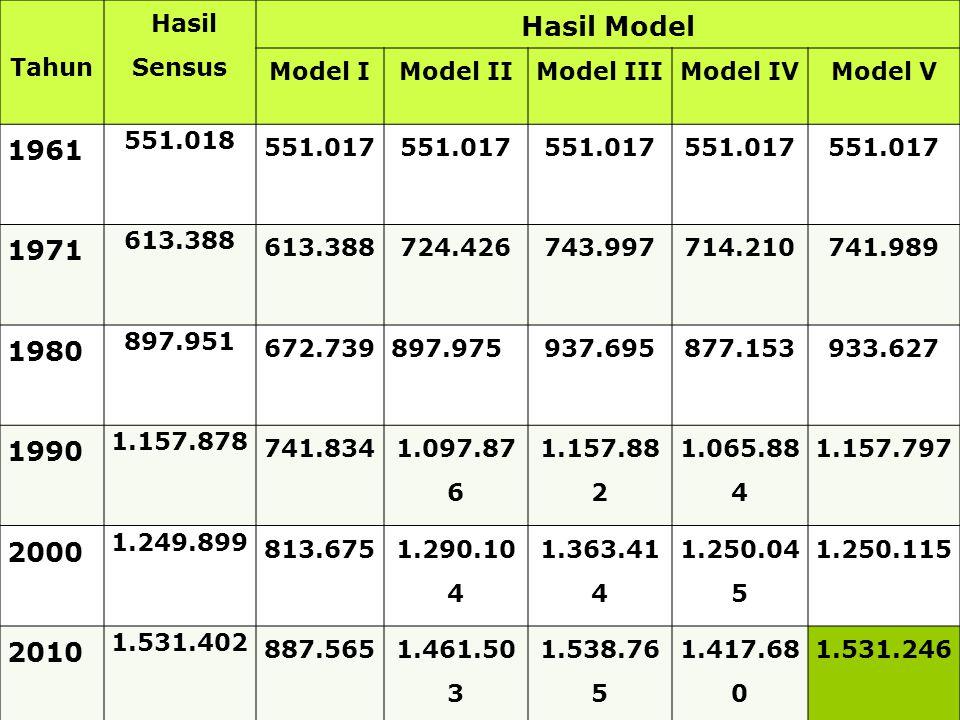 Hasil Model 1961 1971 1980 1990 2000 2010 Tahun Hasil Sensus Model I