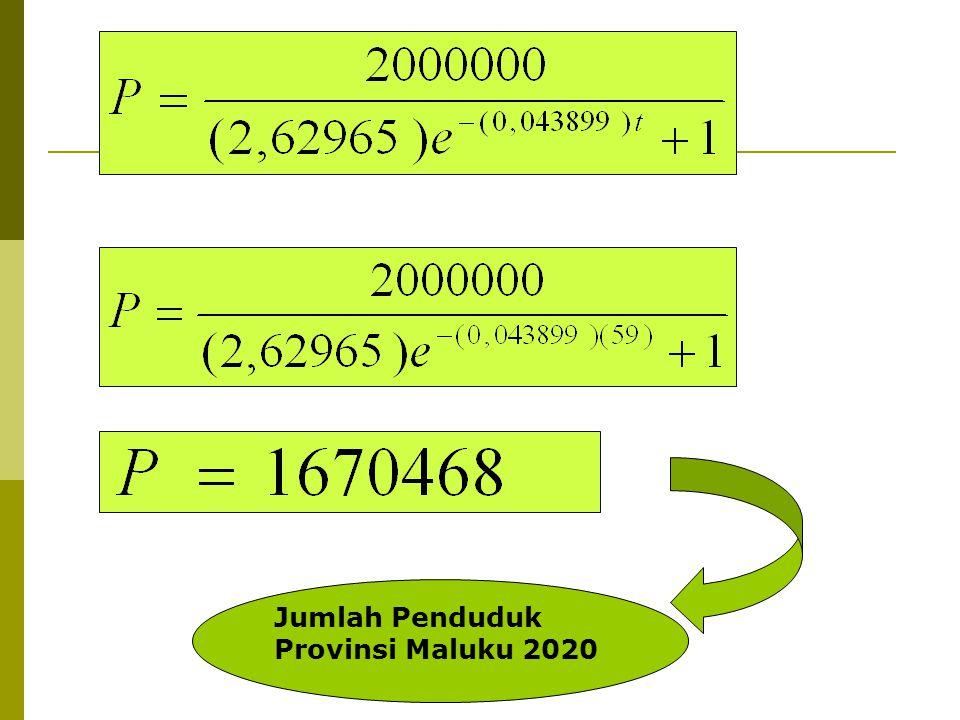 Jumlah Penduduk Provinsi Maluku 2020