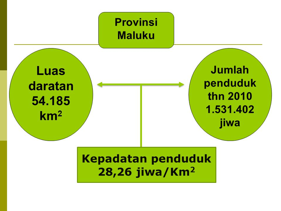 Luas daratan 54.185 km2 Provinsi Maluku Jumlah penduduk thn 2010